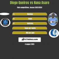 Diogo Queiros vs Nana Asare h2h player stats
