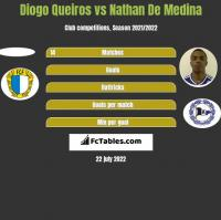 Diogo Queiros vs Nathan De Medina h2h player stats