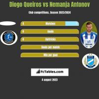 Diogo Queiros vs Nemanja Antonov h2h player stats