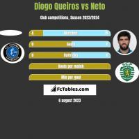 Diogo Queiros vs Neto h2h player stats