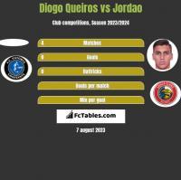 Diogo Queiros vs Jordao h2h player stats