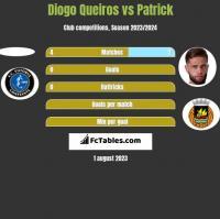 Diogo Queiros vs Patrick h2h player stats