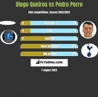 Diogo Queiros vs Pedro Porro h2h player stats
