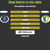 Diogo Queiros vs Ivan Jaime h2h player stats