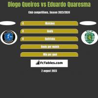 Diogo Queiros vs Eduardo Quaresma h2h player stats