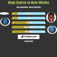 Diogo Queiros vs Nuno Mendes h2h player stats