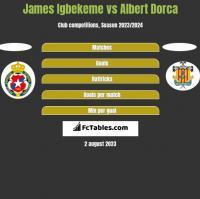 James Igbekeme vs Albert Dorca h2h player stats