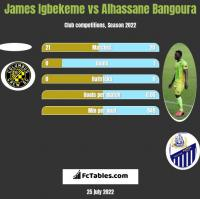 James Igbekeme vs Alhassane Bangoura h2h player stats