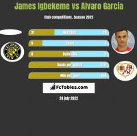 James Igbekeme vs Alvaro Garcia h2h player stats