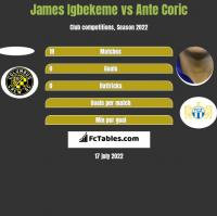 James Igbekeme vs Ante Coric h2h player stats
