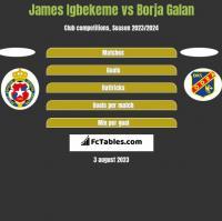 James Igbekeme vs Borja Galan h2h player stats