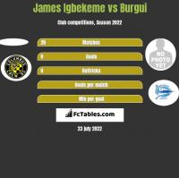 James Igbekeme vs Burgui h2h player stats