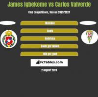 James Igbekeme vs Carlos Valverde h2h player stats