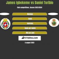 James Igbekeme vs Daniel Toribio h2h player stats