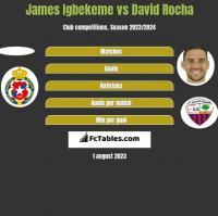James Igbekeme vs David Rocha h2h player stats