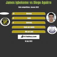 James Igbekeme vs Diego Aguirre h2h player stats