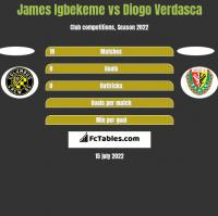James Igbekeme vs Diogo Verdasca h2h player stats