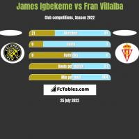 James Igbekeme vs Fran Villalba h2h player stats
