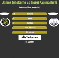James Igbekeme vs Giorgi Papunaszwili h2h player stats