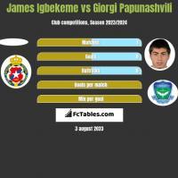 James Igbekeme vs Giorgi Papunashvili h2h player stats