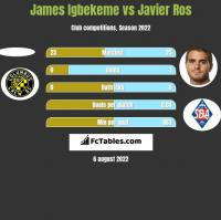 James Igbekeme vs Javier Ros h2h player stats