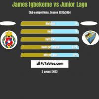 James Igbekeme vs Junior Lago h2h player stats