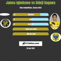 James Igbekeme vs Shinji Kagawa h2h player stats