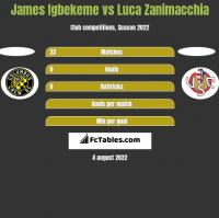 James Igbekeme vs Luca Zanimacchia h2h player stats