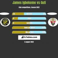 James Igbekeme vs Guti h2h player stats