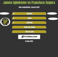 James Igbekeme vs Francisco Segura h2h player stats
