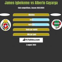 James Igbekeme vs Alberto Cayarga h2h player stats