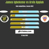 James Igbekeme vs Arvin Appiah h2h player stats