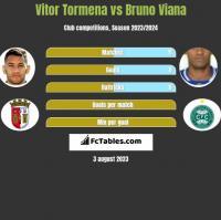 Vitor Tormena vs Bruno Viana h2h player stats