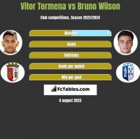 Vitor Tormena vs Bruno Wilson h2h player stats