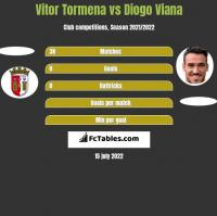 Vitor Tormena vs Diogo Viana h2h player stats