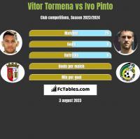 Vitor Tormena vs Ivo Pinto h2h player stats