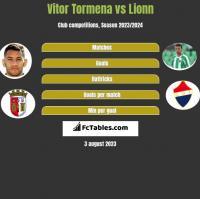 Vitor Tormena vs Lionn h2h player stats
