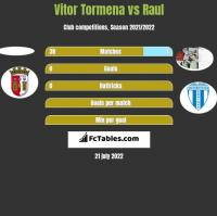 Vitor Tormena vs Raul h2h player stats