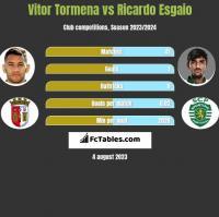 Vitor Tormena vs Ricardo Esgaio h2h player stats