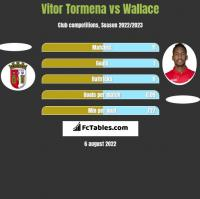 Vitor Tormena vs Wallace h2h player stats