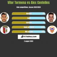 Vitor Tormena vs Alex Centelles h2h player stats