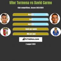 Vitor Tormena vs David Carmo h2h player stats