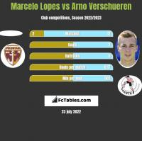 Marcelo Lopes vs Arno Verschueren h2h player stats