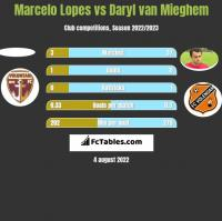 Marcelo Lopes vs Daryl van Mieghem h2h player stats