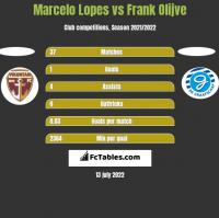 Marcelo Lopes vs Frank Olijve h2h player stats