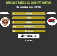 Marcelo Lopes vs Jeremy Helmer h2h player stats