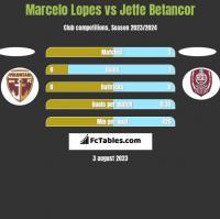 Marcelo Lopes vs Jetfe Betancor h2h player stats