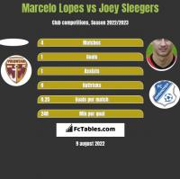 Marcelo Lopes vs Joey Sleegers h2h player stats