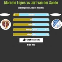 Marcelo Lopes vs Jort van der Sande h2h player stats