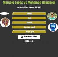 Marcelo Lopes vs Mohamed Hamdaoui h2h player stats
